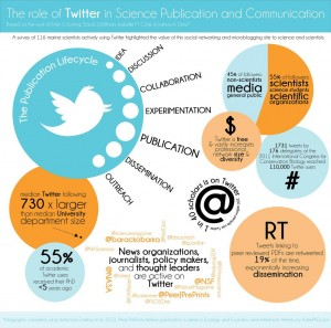The Role of Twitter in Science Publication and Communication, by @Katie_PhD