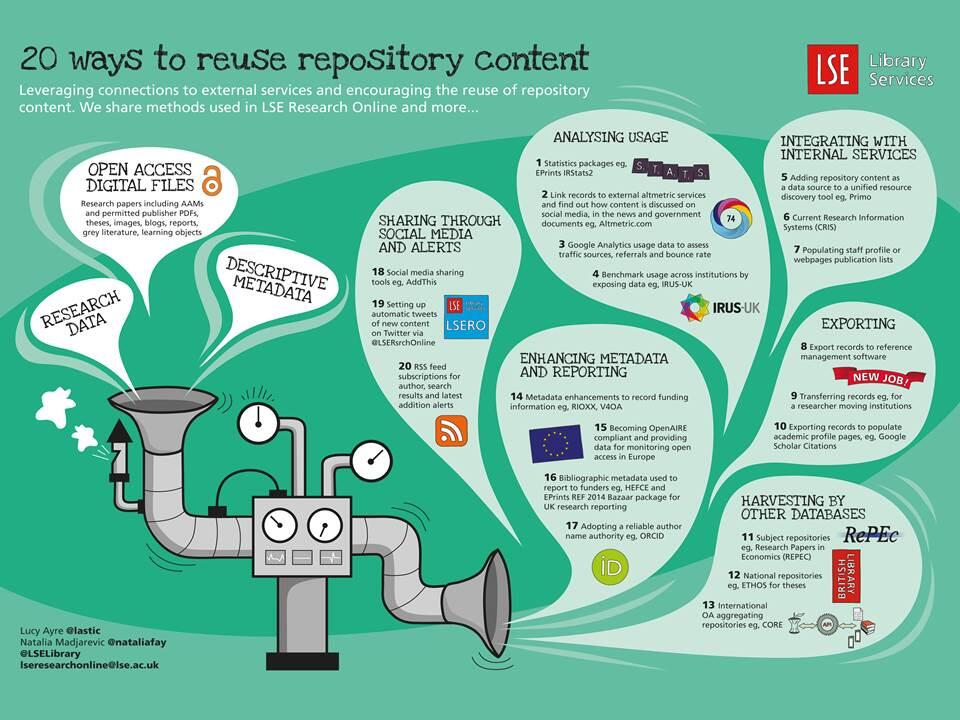 20 ways to reuse repository content